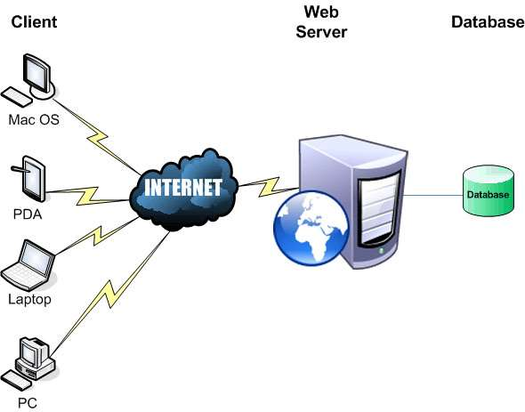 how to find web server name